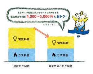 東京ガスの電気料金がいくら安くなるのかシミュレーションしてみた