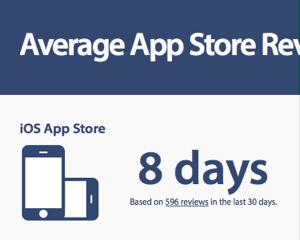 アプリの審査期間がわかる「Average App Store Review Times」と実際リリースまでにかかった日数メモ
