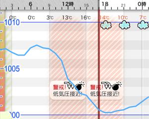 天気や気圧の変化が原因で頭痛が起こる人へ。無料iPhoneアプリ「頭痛~る」で低気圧グラフをチェック!